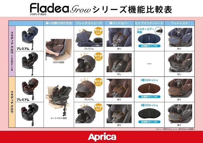 アップリカ フラディアグロウ機能比較表